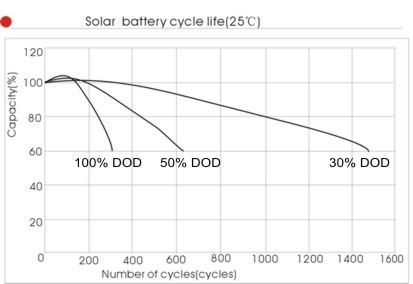 12V120Ah-solar