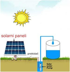 solarno_navodnjavanje