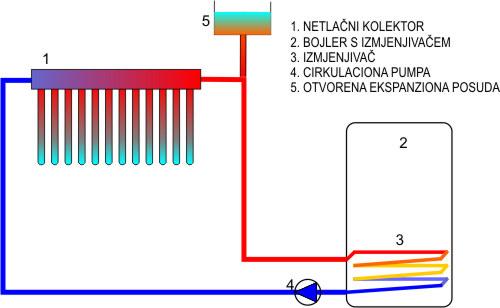Netlacni kolektor na izmjenjivac1